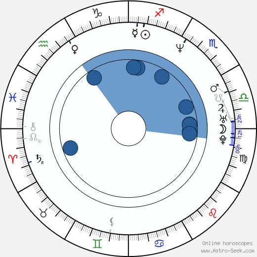 Hong Chen wikipedia, horoscope, astrology, instagram