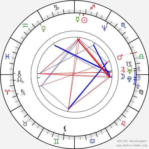 Hong Chen день рождения гороскоп, Hong Chen Натальная карта онлайн