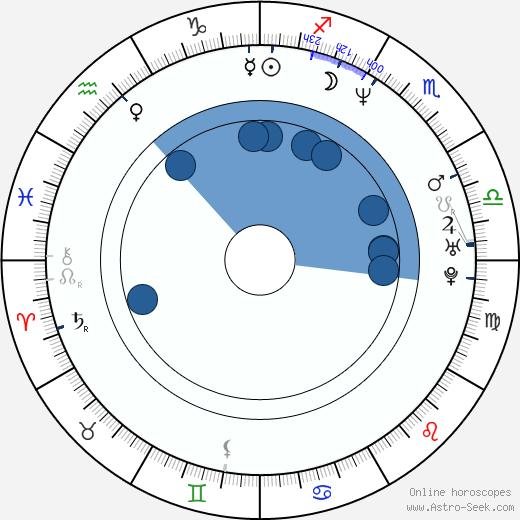 James Miller wikipedia, horoscope, astrology, instagram