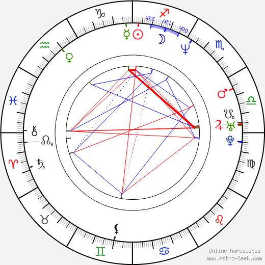 James Smith birth chart, James Smith astro natal horoscope, astrology