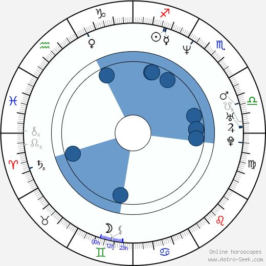 John Lundberg wikipedia, horoscope, astrology, instagram