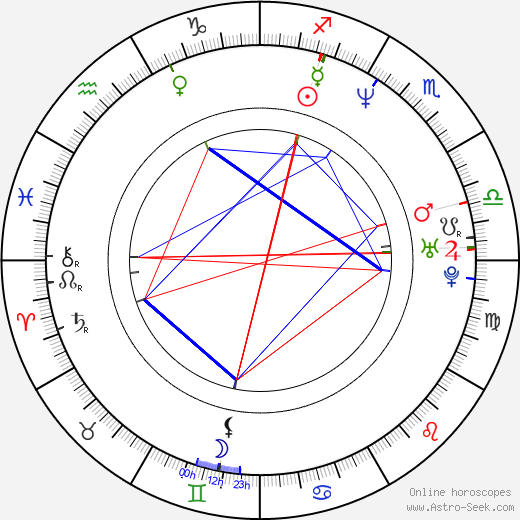 John Lundberg tema natale, oroscopo, John Lundberg oroscopi gratuiti, astrologia