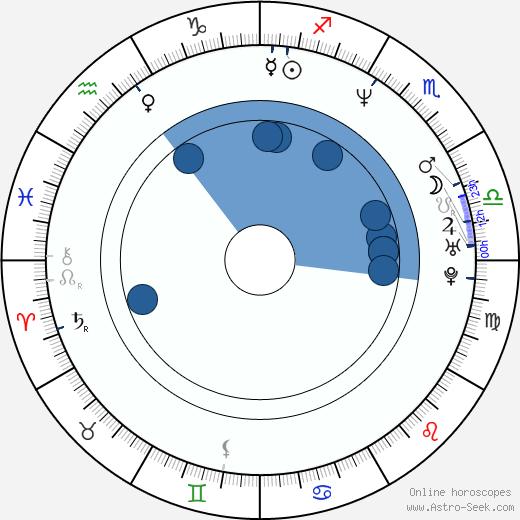 Jolanta Fraszyńska wikipedia, horoscope, astrology, instagram