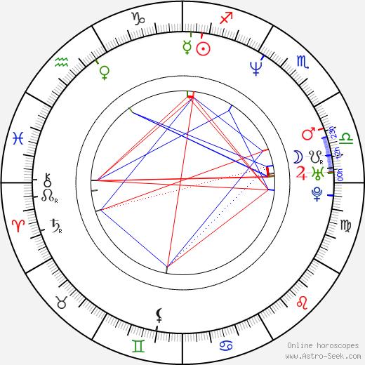 Jolanta Fraszyńska день рождения гороскоп, Jolanta Fraszyńska Натальная карта онлайн