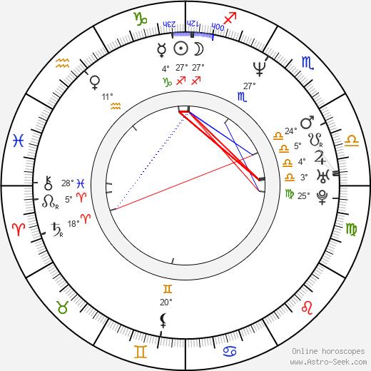 Ken Marino birth chart, biography, wikipedia 2019, 2020