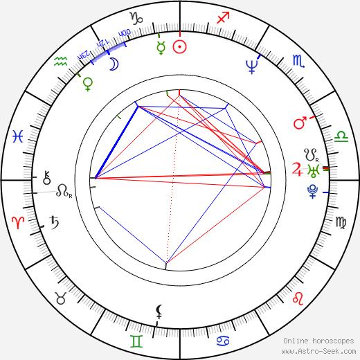 Khrystyne Haje birth chart, Khrystyne Haje astro natal horoscope, astrology
