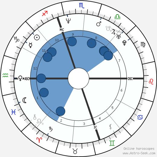 Kirt Ojala wikipedia, horoscope, astrology, instagram