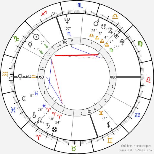 Kirt Ojala birth chart, biography, wikipedia 2019, 2020
