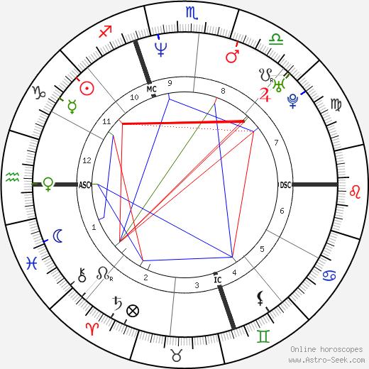 Kirt Ojala astro natal birth chart, Kirt Ojala horoscope, astrology