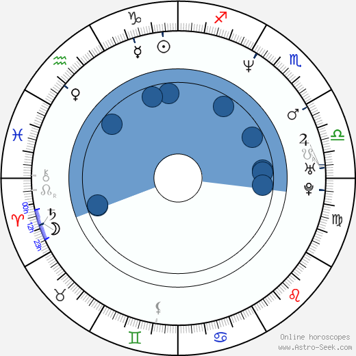 Lanette Ware wikipedia, horoscope, astrology, instagram
