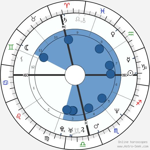 Luciano Szafir wikipedia, horoscope, astrology, instagram