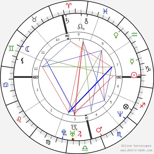 Luciano Szafir tema natale, oroscopo, Luciano Szafir oroscopi gratuiti, astrologia