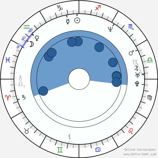 Lucy Bell wikipedia, horoscope, astrology, instagram