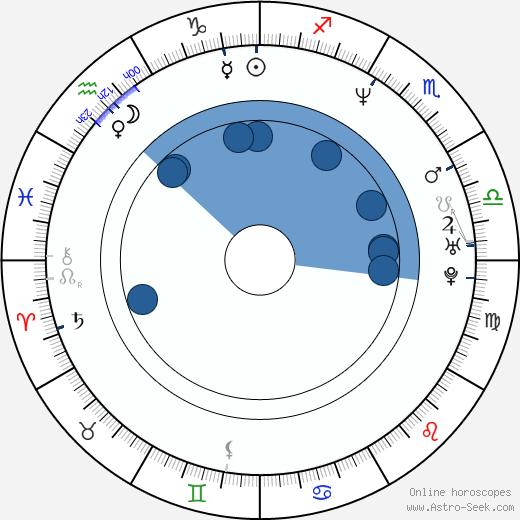Manuel Sevilla wikipedia, horoscope, astrology, instagram