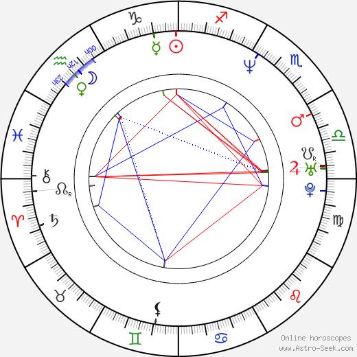 Manuel Sevilla birth chart, Manuel Sevilla astro natal horoscope, astrology