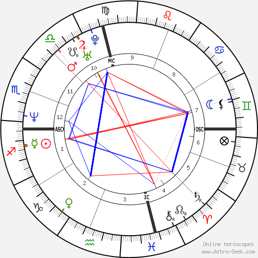 Margaret Cho tema natale, oroscopo, Margaret Cho oroscopi gratuiti, astrologia