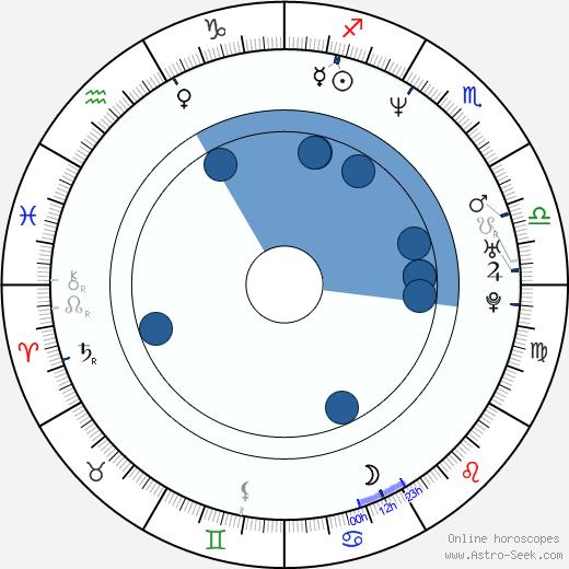 Marisela González wikipedia, horoscope, astrology, instagram