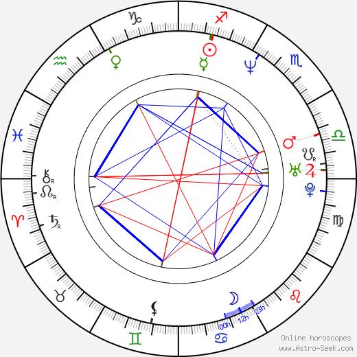 Marisela González tema natale, oroscopo, Marisela González oroscopi gratuiti, astrologia