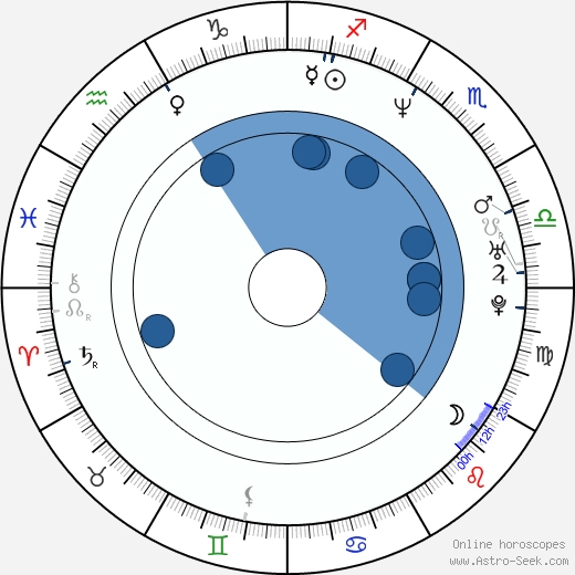 Mark Gantt wikipedia, horoscope, astrology, instagram
