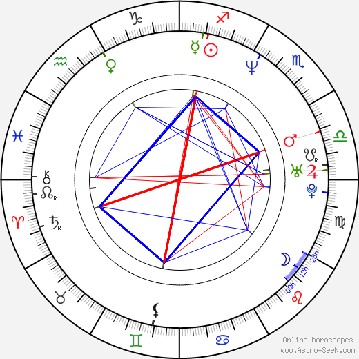 Mark Gantt astro natal birth chart, Mark Gantt horoscope, astrology