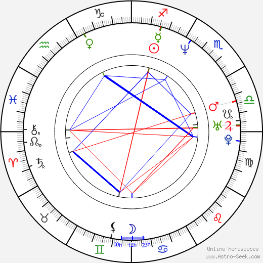 Martin Polách день рождения гороскоп, Martin Polách Натальная карта онлайн