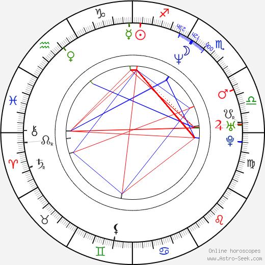 Matthew Harrison день рождения гороскоп, Matthew Harrison Натальная карта онлайн