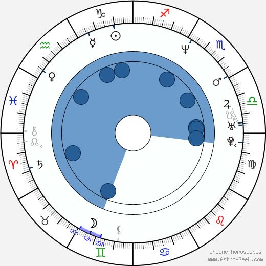 Mia Cottet wikipedia, horoscope, astrology, instagram
