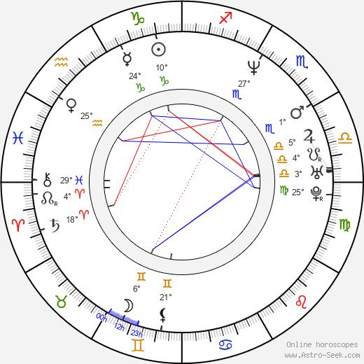 Mia Cottet birth chart, biography, wikipedia 2019, 2020