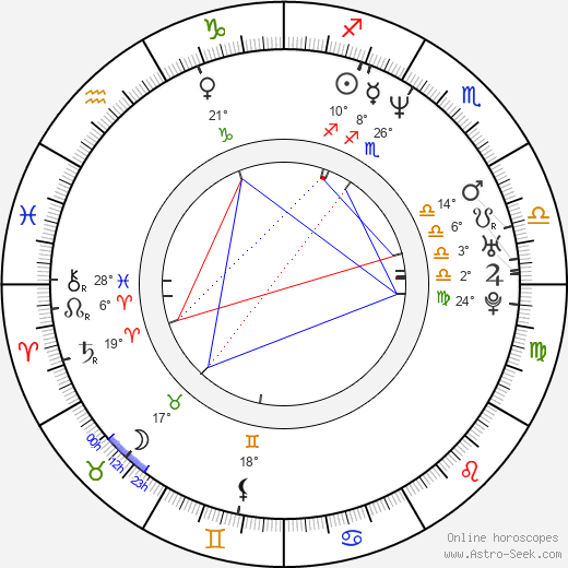 Nate Mendel birth chart, biography, wikipedia 2020, 2021