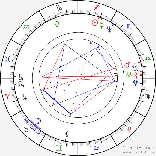 Nate Mendel birth chart, Nate Mendel astro natal horoscope, astrology