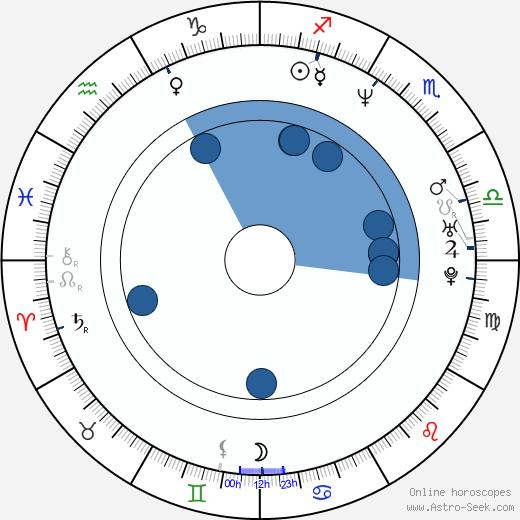 Olaf Lubaszenko wikipedia, horoscope, astrology, instagram