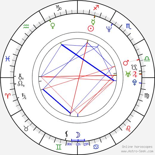 Олаф Любашенко Olaf Lubaszenko день рождения гороскоп, Olaf Lubaszenko Натальная карта онлайн