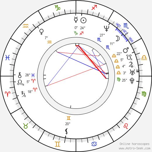 Peter Dante birth chart, biography, wikipedia 2019, 2020