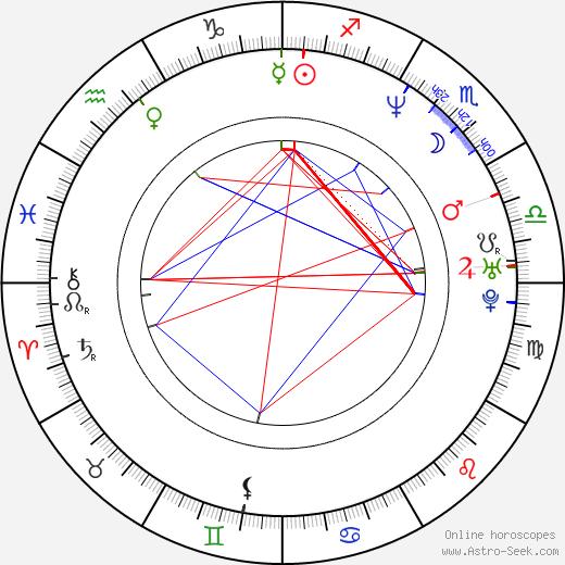 Peter Dante astro natal birth chart, Peter Dante horoscope, astrology