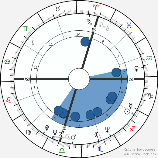 Peter Orszag wikipedia, horoscope, astrology, instagram
