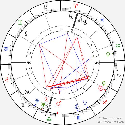 Peter Orszag день рождения гороскоп, Peter Orszag Натальная карта онлайн