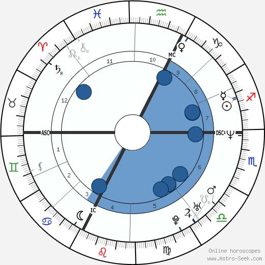 Philippe Katerine wikipedia, horoscope, astrology, instagram