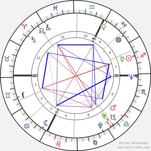 Philippe Katerine astro natal birth chart, Philippe Katerine horoscope, astrology