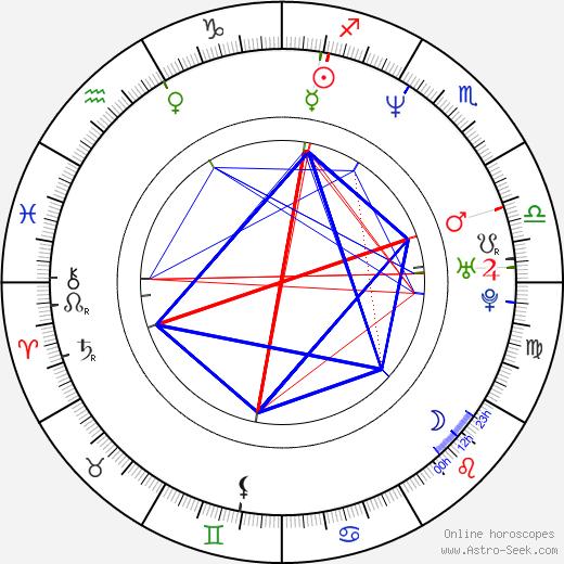 Piotr Zelt astro natal birth chart, Piotr Zelt horoscope, astrology