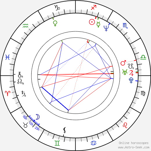 Rena Sofer astro natal birth chart, Rena Sofer horoscope, astrology