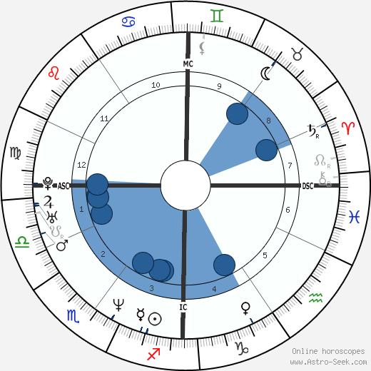 Richard Dunn wikipedia, horoscope, astrology, instagram