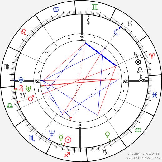 Richard Dunn birth chart, Richard Dunn astro natal horoscope, astrology
