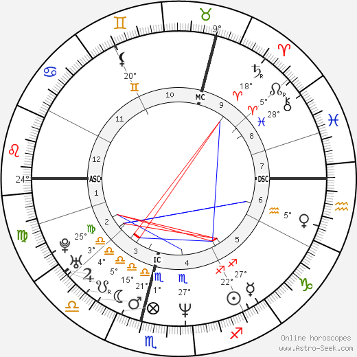 Richard Scott birth chart, biography, wikipedia 2019, 2020
