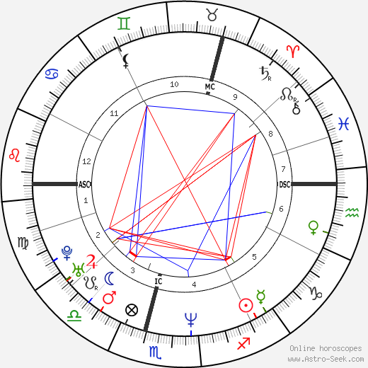 Richard Scott astro natal birth chart, Richard Scott horoscope, astrology