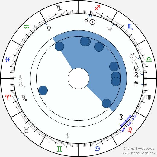 Savaş Karakaş wikipedia, horoscope, astrology, instagram