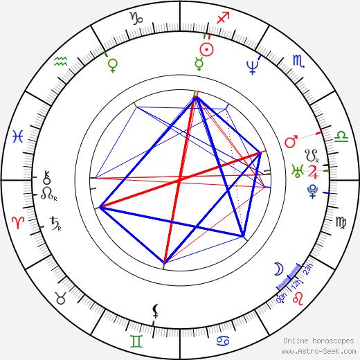 Savaş Karakaş tema natale, oroscopo, Savaş Karakaş oroscopi gratuiti, astrologia
