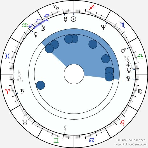 Seong-chan Im wikipedia, horoscope, astrology, instagram