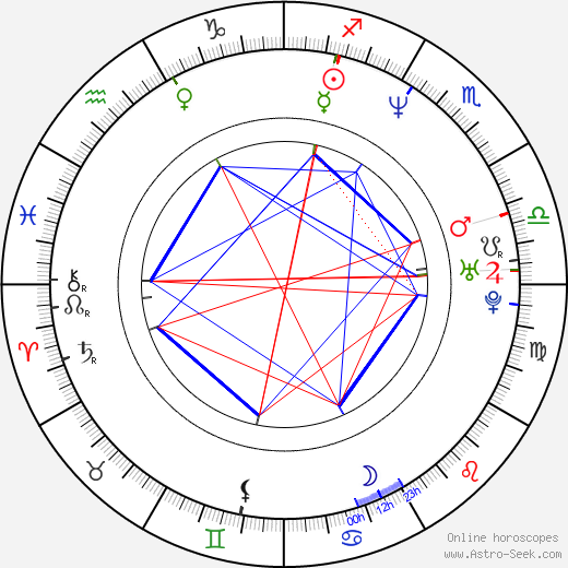 Stephanie Philipp astro natal birth chart, Stephanie Philipp horoscope, astrology