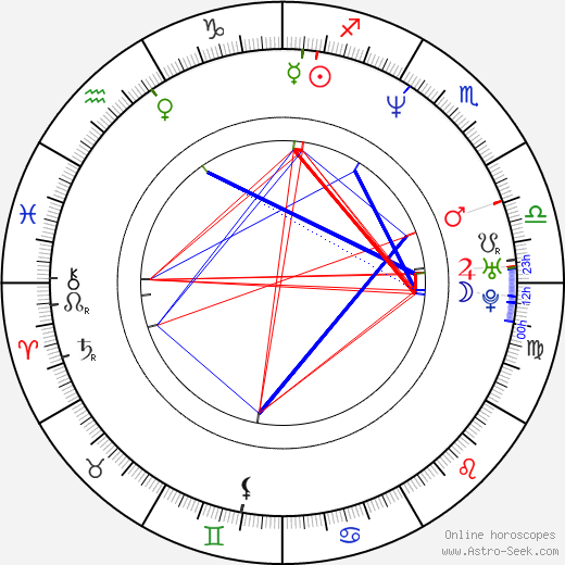 Tomáš Sagher astro natal birth chart, Tomáš Sagher horoscope, astrology