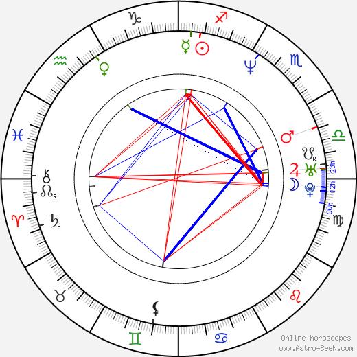 Tomáš Sagher день рождения гороскоп, Tomáš Sagher Натальная карта онлайн